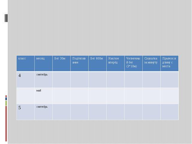 Показатели физической подготовленности класс месяц Бег 30м Подтягивание Бег...