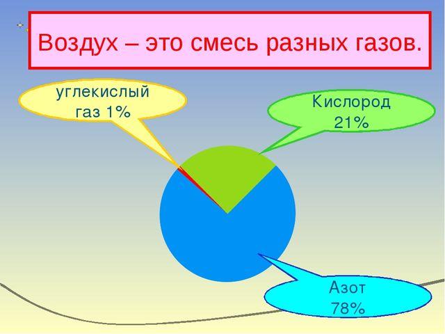 Воздух – это смесь разных газов. углекислый газ 1% Кислород 21% Азот 78%