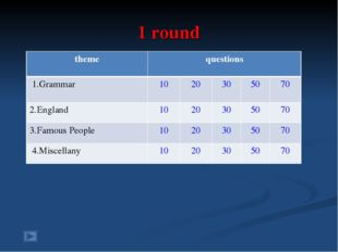 1 round themequestions 1.Grammar1020305070 2.England1020305070 3.