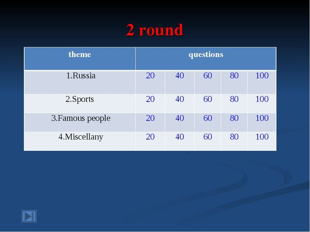 2 round themequestions 1.Russia20406080100 2.Sports20406080100 3....