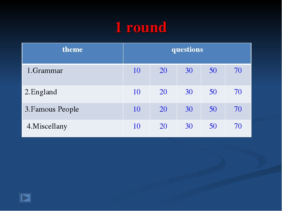 1 round theme	questions	 1.Grammar	10	20	30	50	70 2.England	10	20	30	50	70 3....