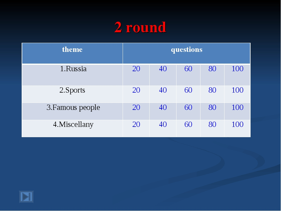 2 round theme	questions	 1.Russia	20	40	60	80	100 2.Sports	20	40	60	80	100 3....
