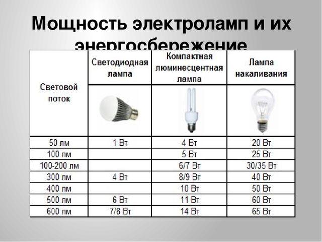 Мощность электроламп и их энергосбережение