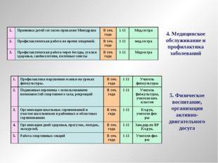 4. Медицинское обслуживание и профилактика заболеваний 5. Физическое воспитан