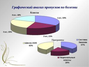 Графический анализ пропусков по болезни Классы Программы