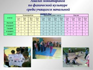 Анализ мониторинга по физической культуре среди учащихся начальной школы клас