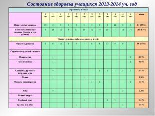 Состояние здоровья учащихся 2013-2014 уч. год Параллели, классы 1 «а»1 «б»