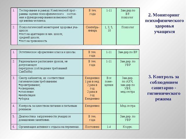 2. Мониторинг психофизического здоровья учащихся 3. Контроль за соблюдением с...