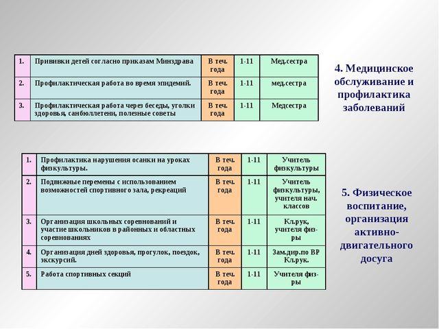 4. Медицинское обслуживание и профилактика заболеваний 5. Физическое воспитан...