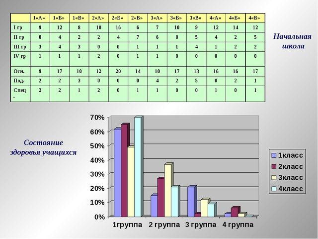 Состояние здоровья учащихся Начальная школа 1«А»1«Б»1«В»2«А»2«Б»2«В»3«...