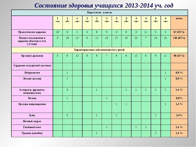 Состояние здоровья учащихся 2013-2014 уч. год Параллели, классы 1 «а»1 «б»...