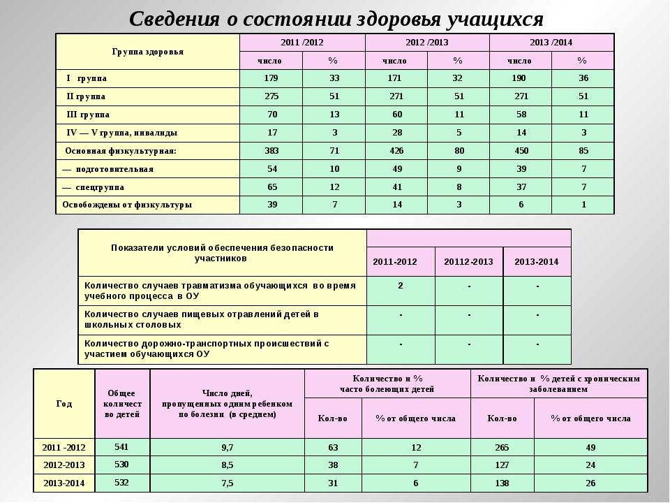 Сведения о состоянии здоровья учащихся Группа здоровья2011 /20122012 /2013...