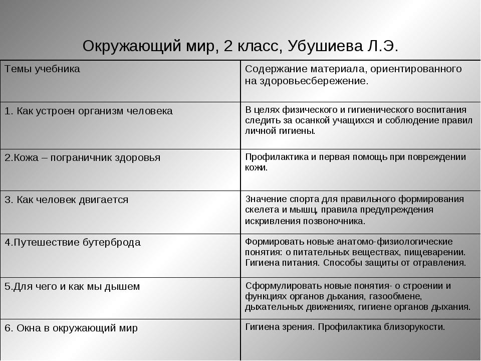 Окружающий мир, 2 класс, Убушиева Л.Э. Темы учебникаСодержание материала, ор...