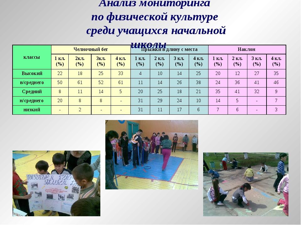 Анализ мониторинга по физической культуре среди учащихся начальной школы клас...