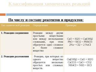 Классификация химических реакций По числу и составу реагентов и продуктов: Ти
