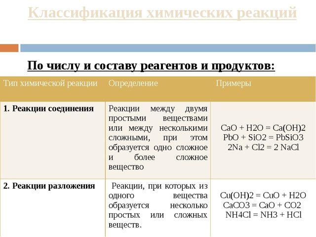 Классификация химических реакций По числу и составу реагентов и продуктов: Ти...