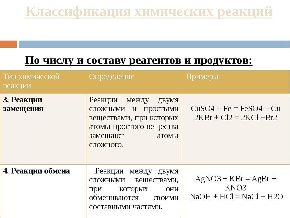 Как определить химическую реакцию