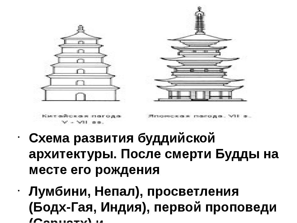 Схема развития буддийской архитектуры. После смерти Будды на месте его рожде...