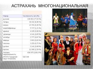 АСТРАХАНЬ МНОГОНАЦИОНАЛЬНАЯ Народ Численность чел.(%). русские 339 853 (77,9