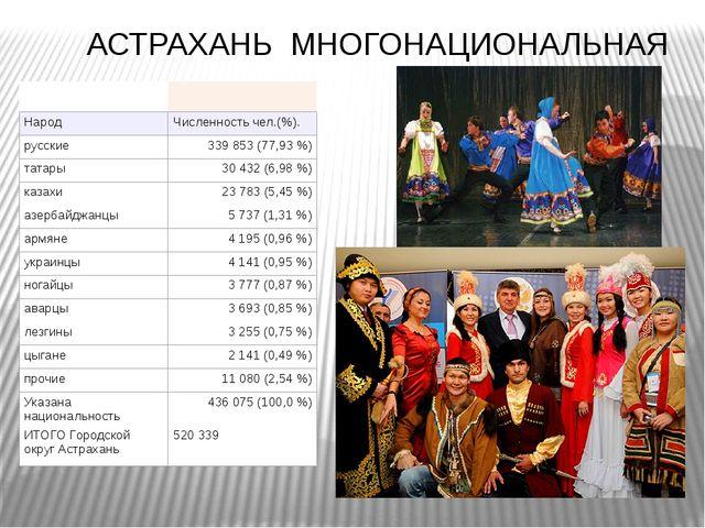 АСТРАХАНЬ МНОГОНАЦИОНАЛЬНАЯ Народ Численность чел.(%). русские 339 853 (77,9...