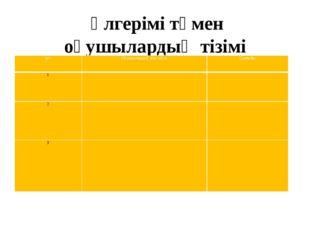 Үлгерімі төмен оқушылардың тізімі р/с Оқушылардың аты-жөні Сыныбы 1 2 3