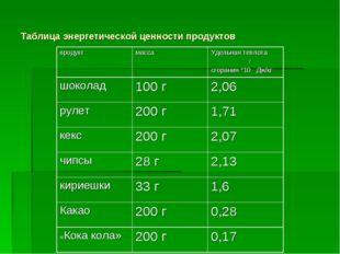 Таблица энергетической ценности продуктов продуктмассаУдельная теплота 7 сг