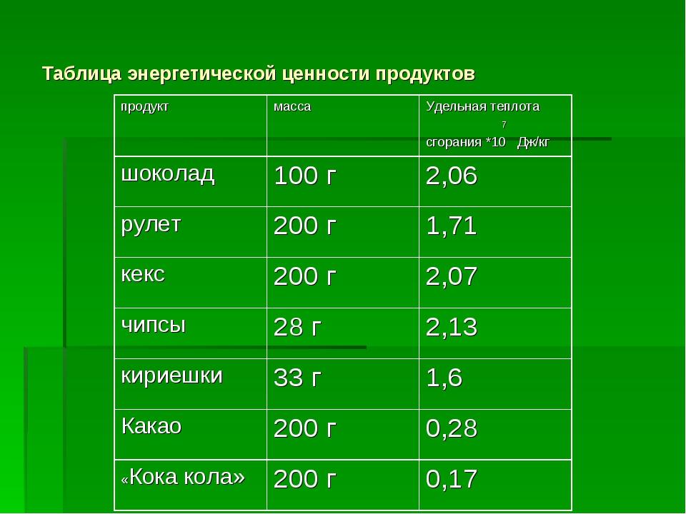 Таблица энергетической ценности продуктов продуктмассаУдельная теплота 7 сг...