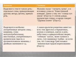 Значение Примеры Выделяют в тексте чужую речь - отдельные слова, принадлежащ