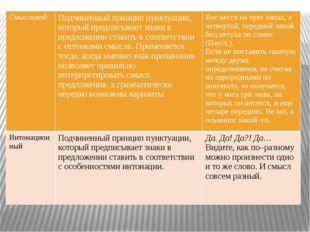Смысловой Подчиненный принцип пунктуации, который предписывает знаки в предл