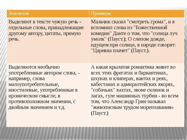 Значение Примеры Выделяют в тексте чужую речь - отдельные слова, принадлежащ...