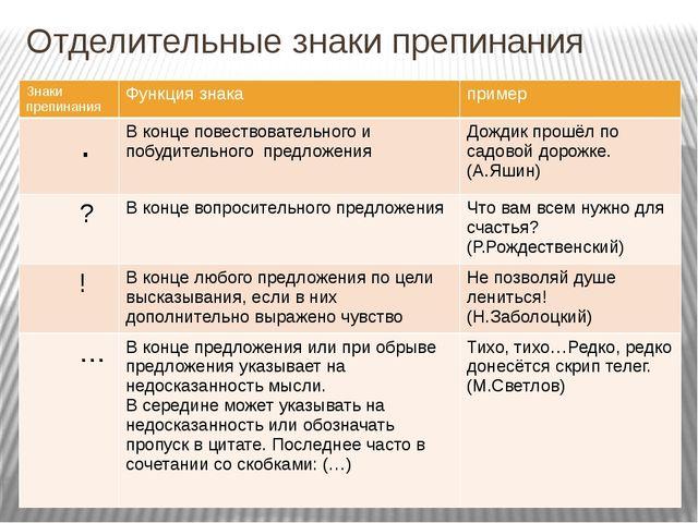 Отделительные знаки препинания Знаки препинания Функция знака пример . В конц...