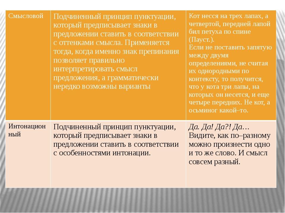 Смысловой Подчиненный принцип пунктуации, который предписывает знаки в предл...