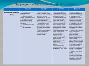 Подраздел «Планируемые результаты» 1 класс 2 класс 3 класс 4 класс Коммуникат