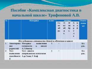 Пособие «Комплексная диагностика в начальной школе» Трифоновой А.В. № Методик