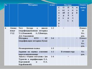 № Методики класс Месяцы Ответственные Сентябрь Октябрь Ноябрь Апрель май 6 Ли