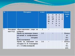 № Методики класс Ответственные Сентябрь Октябрь Ноябрь Апрель май 7 Регулятив