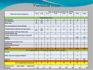 Учебный план Образовательные предметы Кол- во часов по классам (1-4) - ФГОС 1