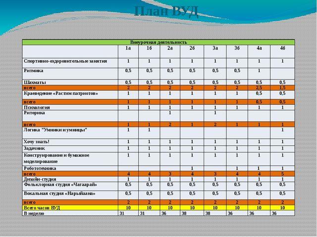 План ВУД Внеурочная деятельность 1а 1б 2а 2б 3а 3б 4а 4б Спортивно-оздоровите...