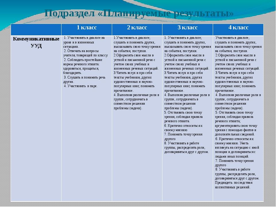 Подраздел «Планируемые результаты» 1 класс 2 класс 3 класс 4 класс Коммуникат...