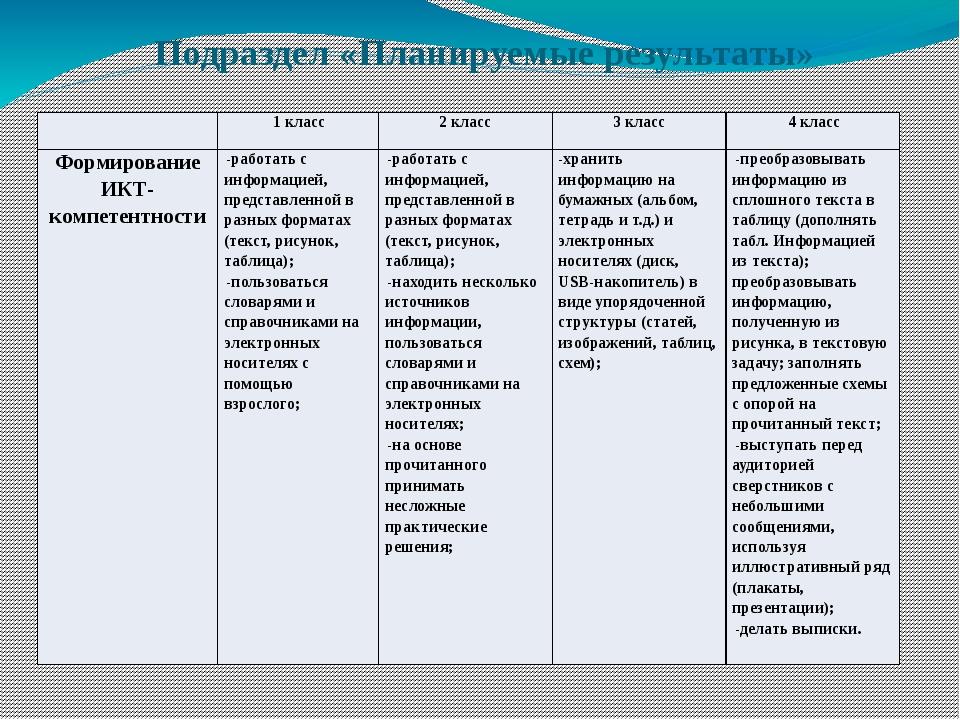 Подраздел «Планируемые результаты» 1 класс 2 класс 3 класс 4 класс Формирован...