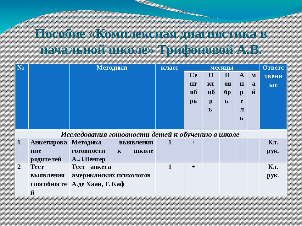 Пособие «Комплексная диагностика в начальной школе» Трифоновой А.В. № Методик...
