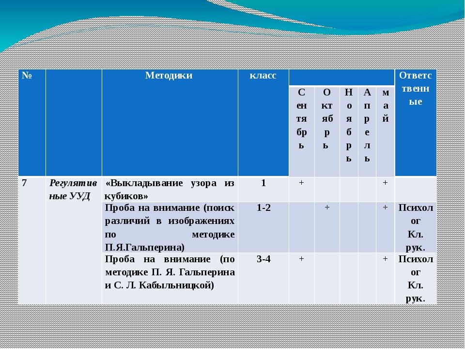 № Методики класс Ответственные Сентябрь Октябрь Ноябрь Апрель май 7 Регулятив...
