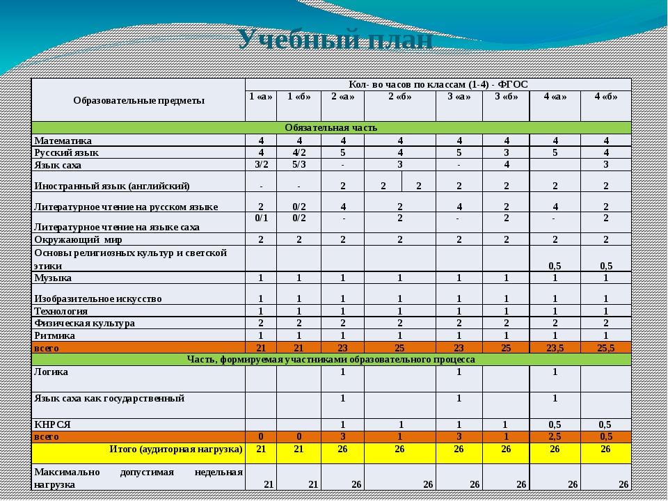 Учебный план Образовательные предметы Кол- во часов по классам (1-4) - ФГОС 1...