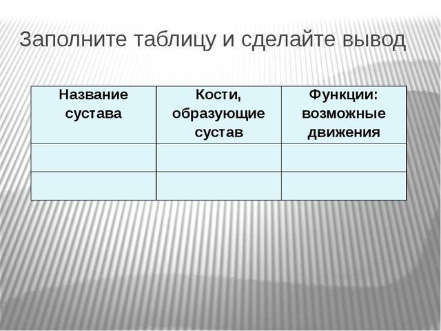 Заполните таблицу и сделайте вывод Название сустава Кости, образующие сустав...