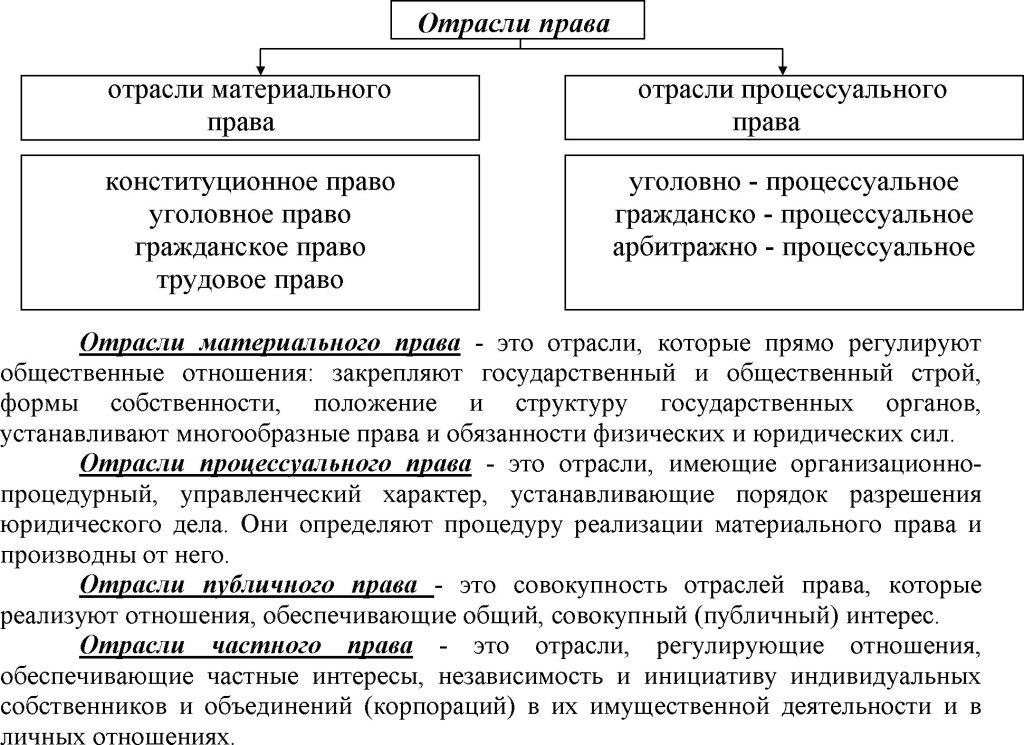.шпаргалка права понятие классификация. 70. и отрасль