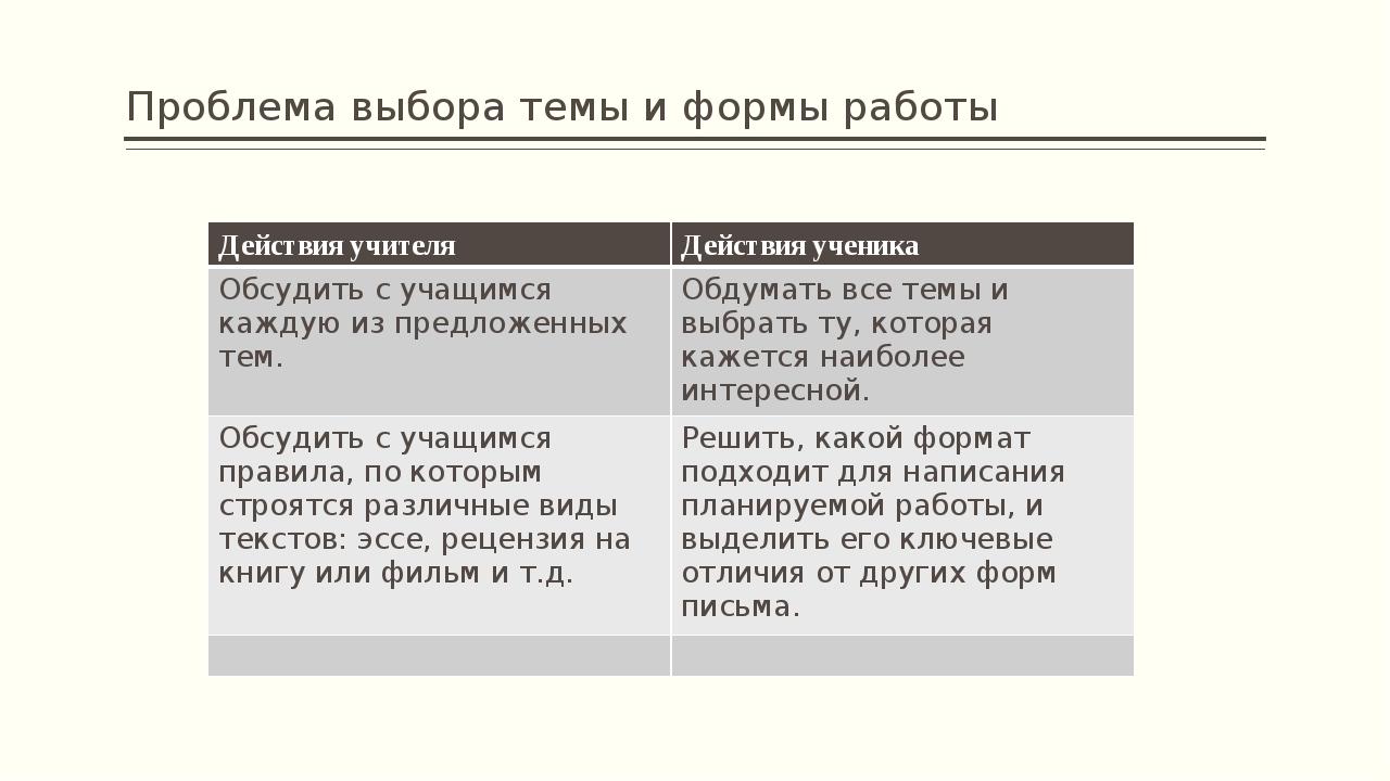 Проблема выбора темы и формы работы Действия учителяДействия ученика Обсудит...