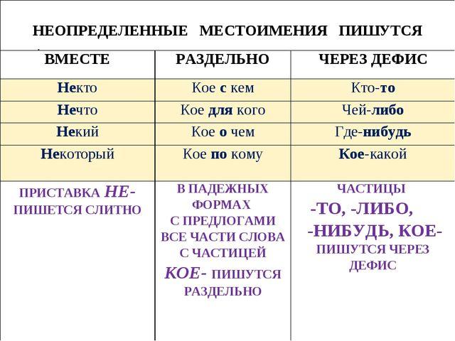 НЕОПРЕДЕЛЕННЫЕ МЕСТОИМЕНИЯ ПИШУТСЯ ВМЕСТЕРАЗДЕЛЬНОЧЕРЕЗ ДЕФИС НектоКое с...