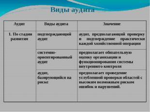 Виды аудита Аудит Виды аудита Значение 1. По стадииразвития подтверждающий ау