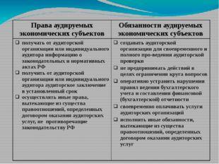 Правааудируемыхэкономических субъектов Обязанностиаудируемыхэкономических су