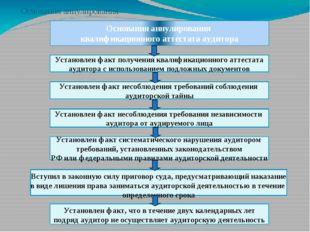 Основания аннулирования квалификационного аттестата аудитора Установлен факт